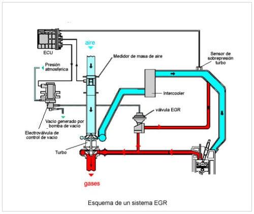 Esquema de funcionamiento básico de una válvula EGR