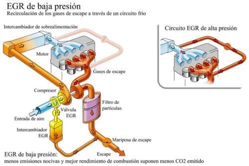 Esquema válvula EGR
