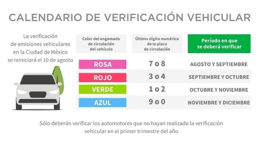 Calendario de Verificación Vehicular 2020: Lo que tienes que saber.